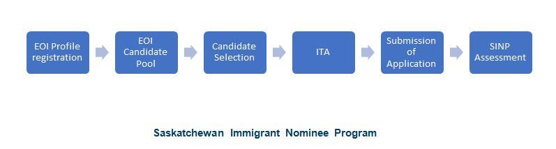 Provincial nomination programs