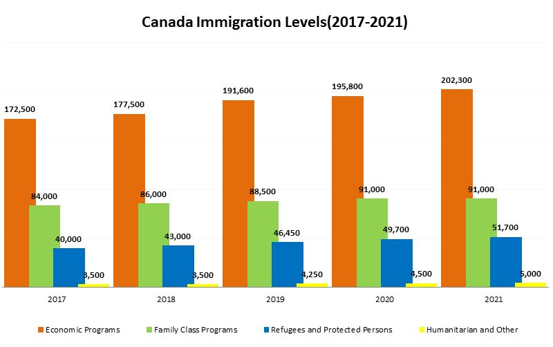 Multi-Year Immigration Plan